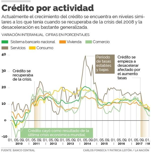 Crédito por actividad