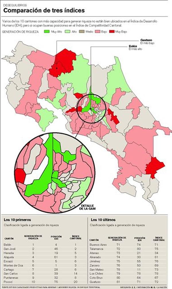 Cinco cantones ricos reprueban en índice de desarrollo humano - 1