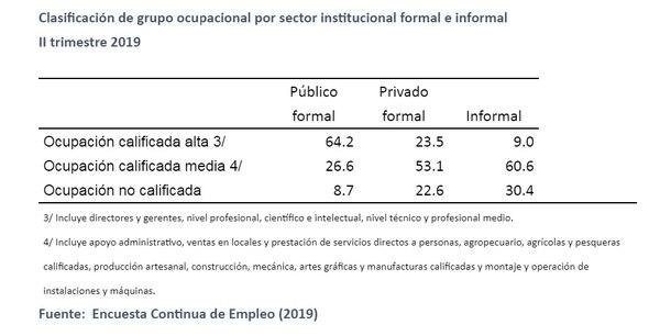 Brecha profesional entre funcionarios públicos y privados