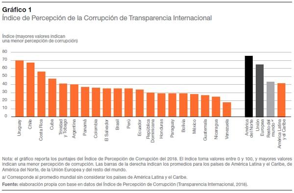 Índice elaborado por Transparencia Internacional (2018). Entre mayor puntaje, menor es la percepción de los habitantes del país en relación con la corrupción. Tomadodel Reporte Economía y Desarrollo (CAF, 2019)