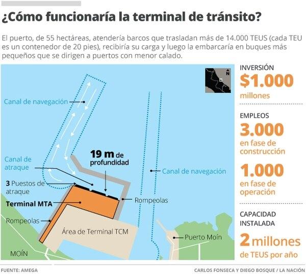 ¿Cómo funcionaría la terminal de tránsito?