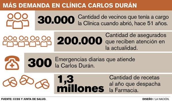 Clínica Carlos Durán
