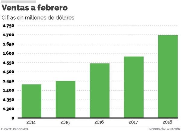 Aumentan 12.3% exportaciones mexicanas en febrero