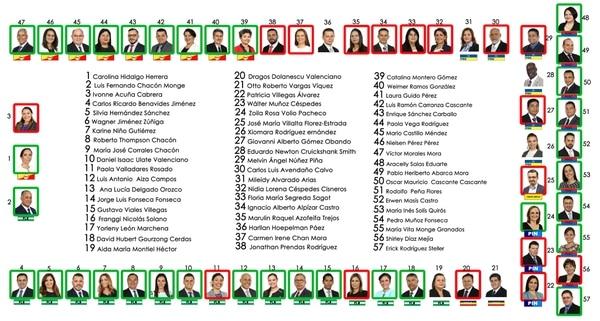 Así votaron los diputados en el segundo debate del expediente 20.580. Imagen tomada de la cuenta de Twitter de la Asamblea Legislativa.
