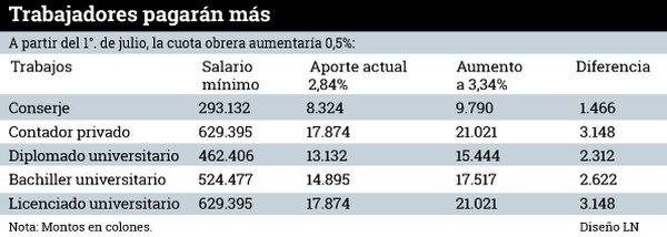 Ejemplos de incremento de 0,5% en cuota obrera a partir del 1°. de julio.