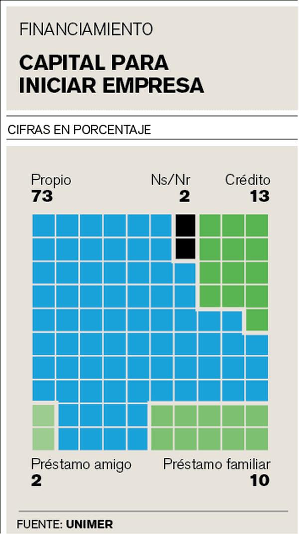 Capital para iniciar empresa
