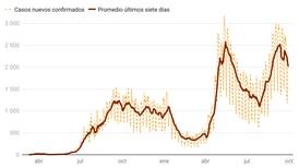 Así se ve la curva de casos confirmados de covid-19 en Costa Rica al 29 de setiembre