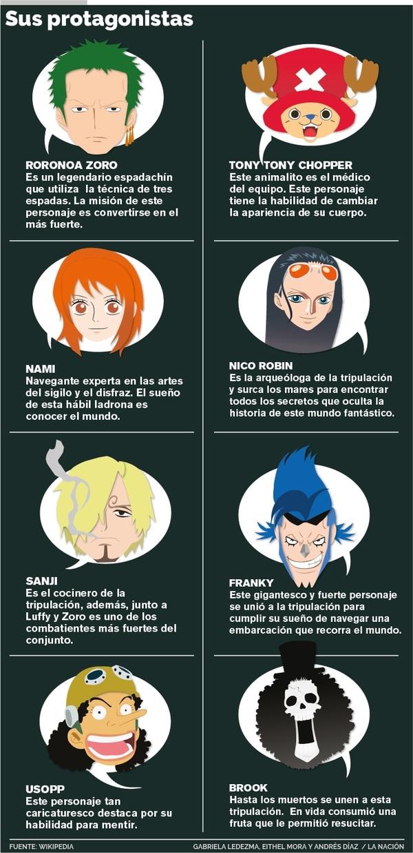 Infografía: Gabriela Ledezma, Eithel Mora y Andrés Díaz.