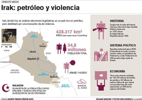 Irak: Petróleo y violencia