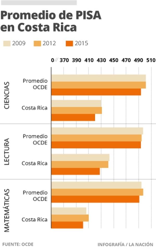 Promedio de PISA en Costa Rica