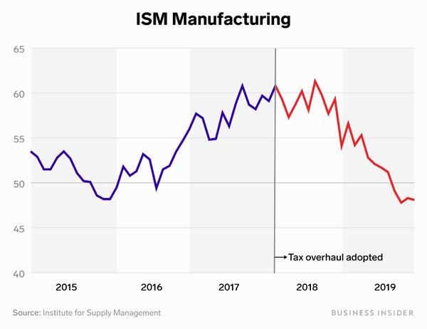 Gráfico: Business Insider.