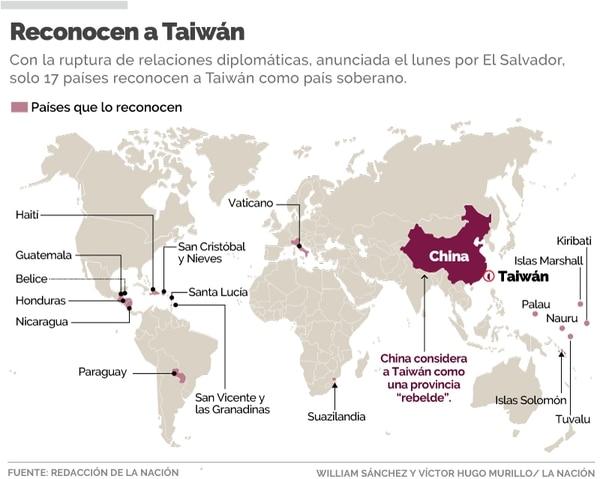 Taiwán tiene cada vez menos presencia diplomática en el mundo. Wílliam Sánchez/LN