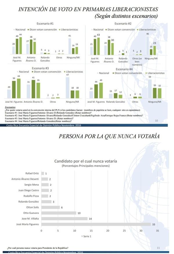 Los gráficos de la encuesta de Cid-Gallup que el expresidente y precandidato presidencial del PLN, José María Figueres Olsen, omitió en un documento con los resultados que envió a la prensa.