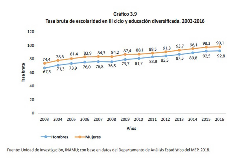 Las mujeres reportan mayo tasa de escolaridad que los hombres.