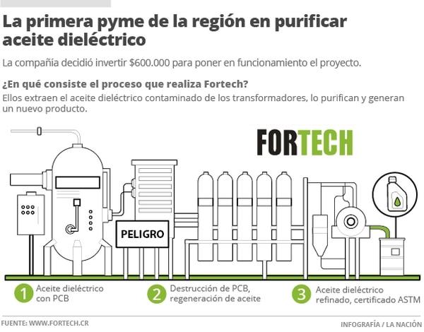 La primera pyme de la región en purificar aceite dieléctrico.