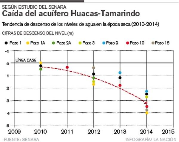Tendencia de descenso de los niveles de agua en la época seca (2010-2014)