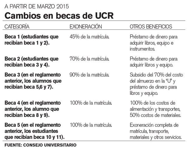 Cambios en becas de UCR