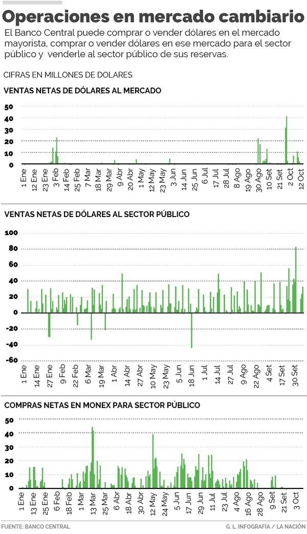 Operaciones del Banco Central en mercado cambiario