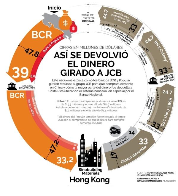 Ilustración Así se devolvió el dinero girado a JCB
