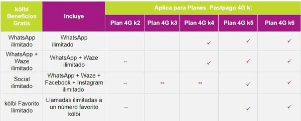 Aplicaciones de uso ilimitado en la oferta de planes de Kolbi