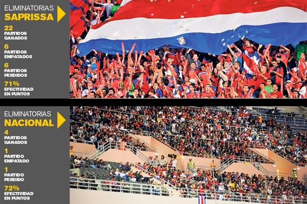 Contraste del rendimiento de la selección nacional en partidos eliminatorios