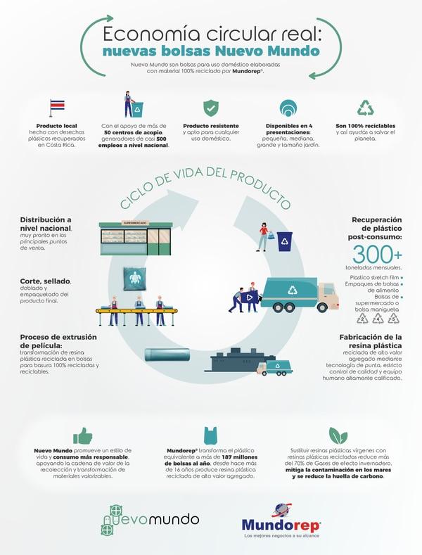 En enero de este año, Mundorep lanzó una línea de bolsas para basura, fabricadas 100% con resina producida por ellos, y por lo cual es una línea elaborada 100% con material reciclado, procesado y trabajado en Costa Rica. Fotografía: Cortesía Mundorep.