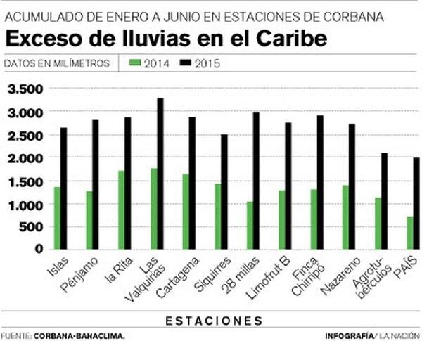 Exceso de lluvias en el Caribe