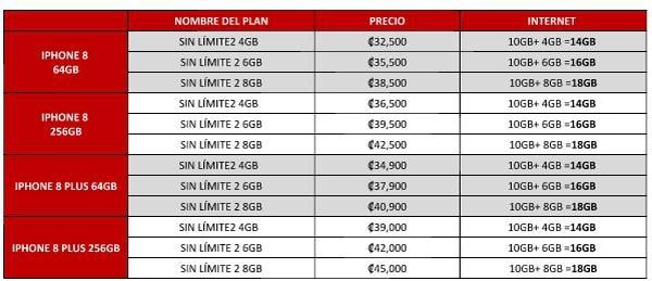 Planes que ofrece la compañía Claro para el Iphone 8