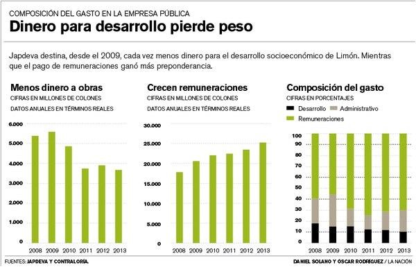Japdeva destina, desde el 2009, cada vez menos dinero para el desarrollo socioeconómico de Limón.