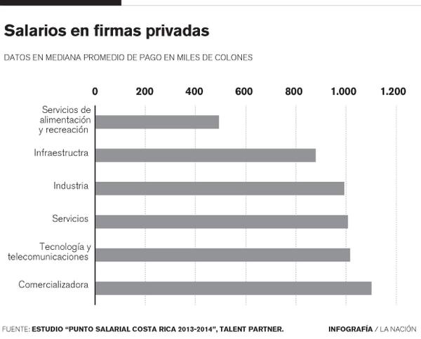 Salarios en firmas privadas, según estudio en 53 compañías de Costa Rica.