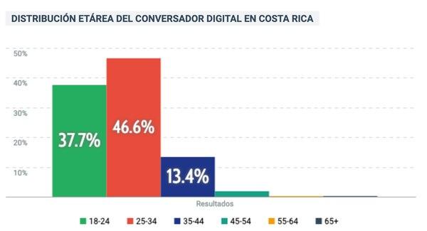 Edades de las personas que están hablando sobre Covid-19 en redes sociales. Estudio de análisis digital realizado por la empresa Cac Porter Novelli