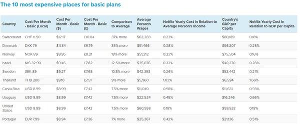 Top 10 de los países donde los usuarios pagan más por Netflix. Foto: Comparitech.