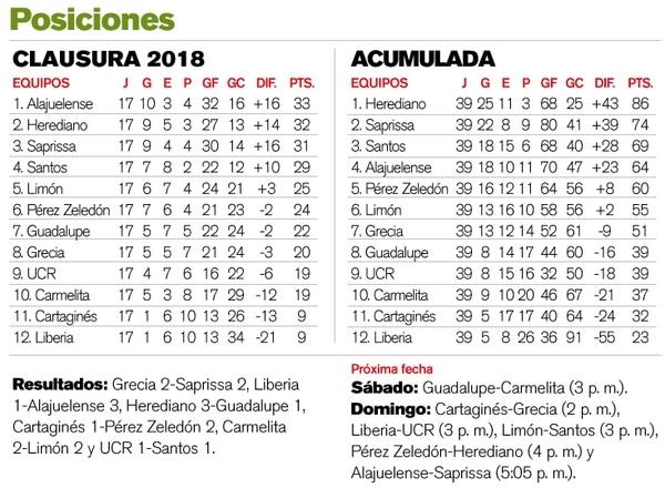 Tabla jornada 17 del Clausura