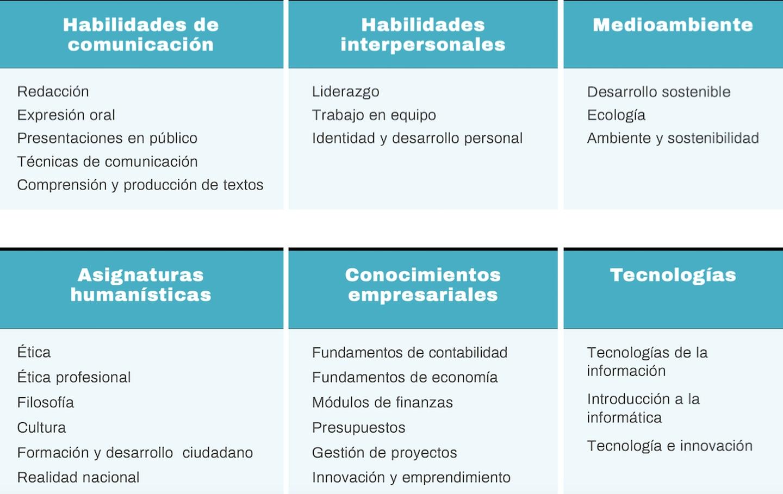 Ejemplo de asignaturas impartidas con componente de habilidades transversales necesarias en los currículos del siglo XXI.