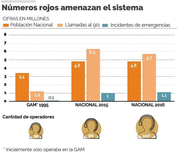 Infografia: Números rojos amenazan el sistema