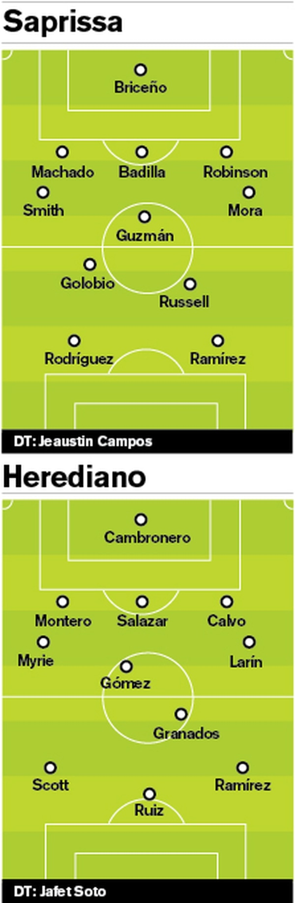 Alineaciones Saprissa Herediano