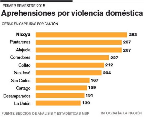 Aprehensiones por violencia doméstica