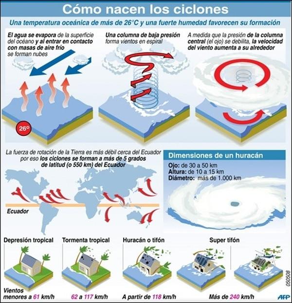 Huracanes Tifones Ciclones Distintos Nombres Para Un Mismo