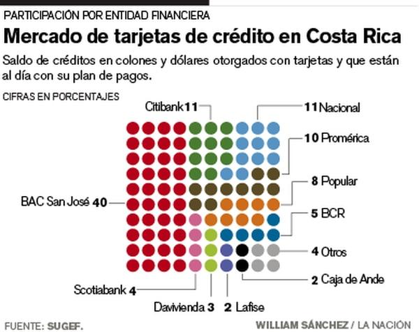 Mercado de tarjetas de crédito en Costa Rica