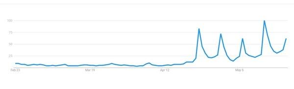 Búsquedas de Luis Miguel en Google desde México.