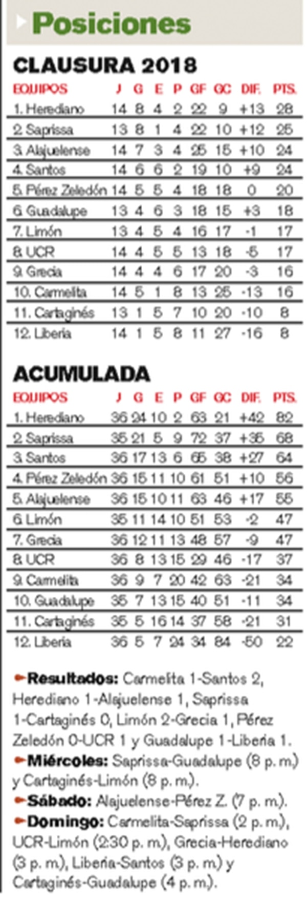 Tabla del Clausura 2018