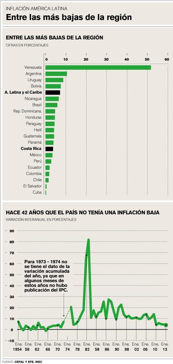 Indicadores de la inflación en América Latina y Costa Rica.