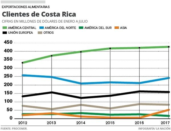 Clientes de Costa Rica