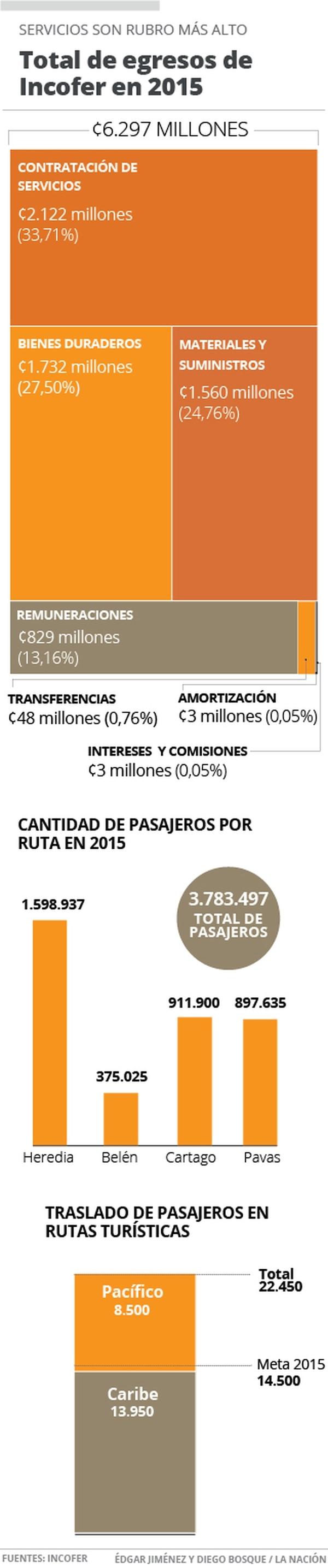 Total de egresos de Incofer en 2015