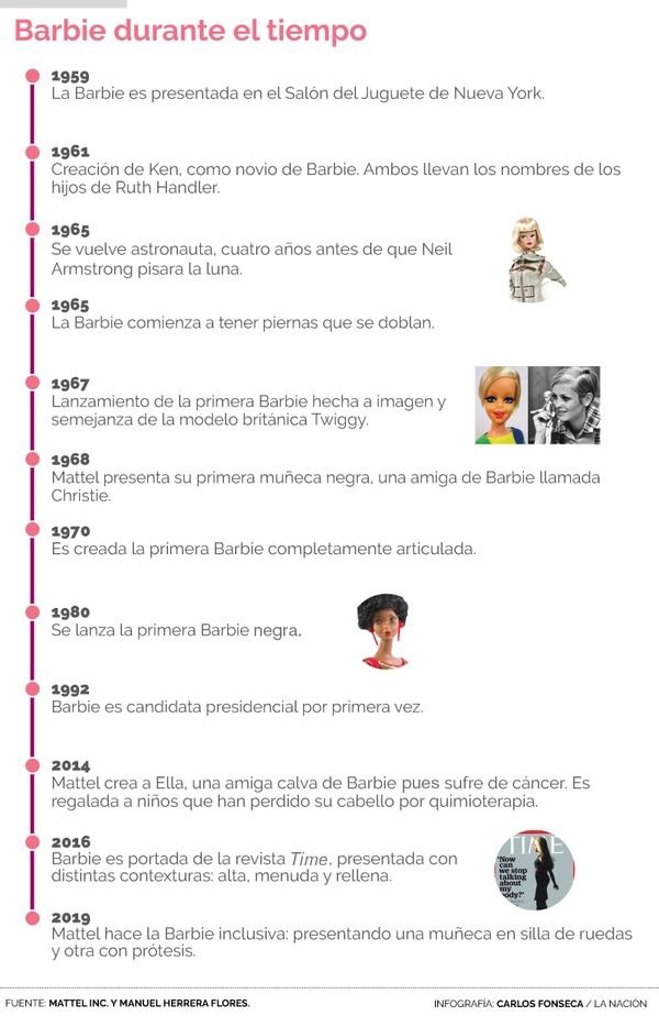 Una línea de tiempo de la historia de la muñeca de Mattel. Infografía: Carlos Fonseca.