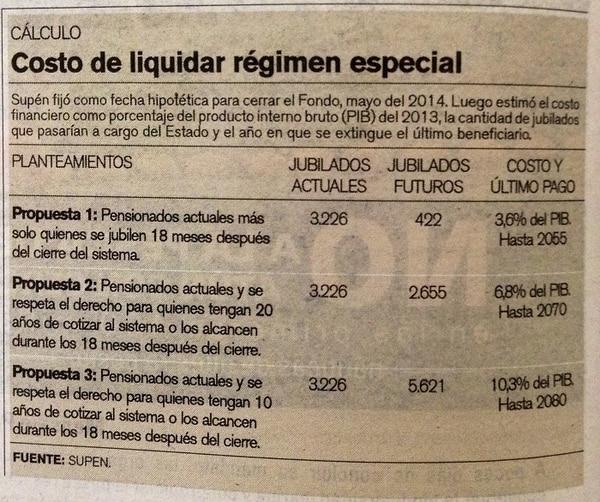 Costo de liquidar régimen especial