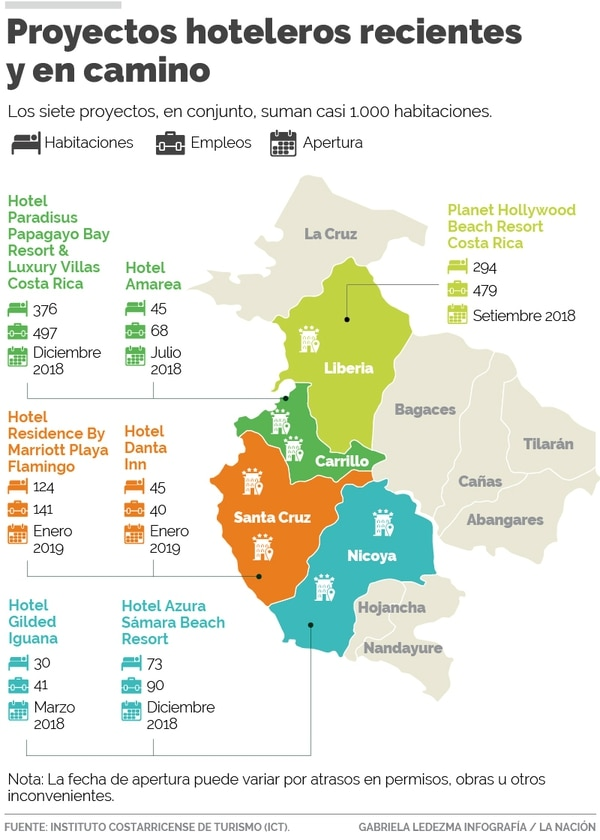 El Instituto Costarricense de Turismo (ICT) registra siete proyectos hoteleros que iniciarían operaciones durante este año o que estarían en desarrollo. Estos, en conjunto, agregarían 987 habitaciones a la oferta hotelera en Guanacaste.
