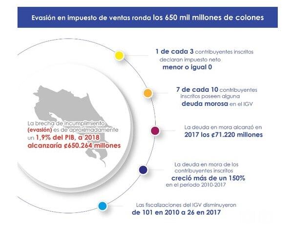 Evasión del impuesto general sobre las ventas. Fuente: Contraloría General de la República.