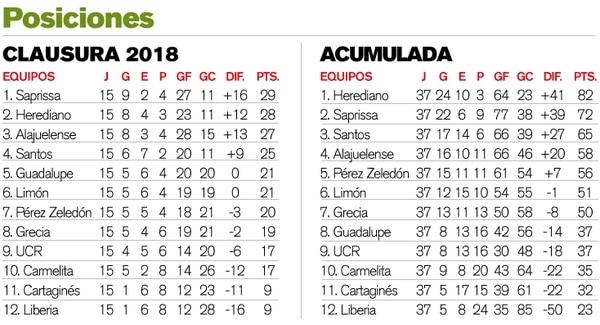Tabla Fecha 15. Clausura 2018