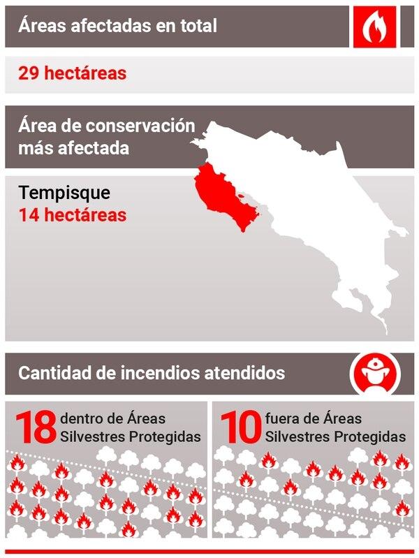 Datos sobre incendios forestales en el país entre el 1. de enero y el 3 de febrero del 2019